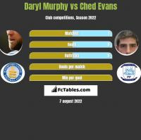 Daryl Murphy vs Ched Evans h2h player stats