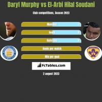 Daryl Murphy vs El-Arbi Hilal Soudani h2h player stats