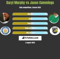 Daryl Murphy vs Jason Cummings h2h player stats
