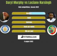Daryl Murphy vs Luciano Narsingh h2h player stats