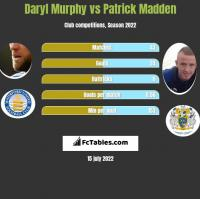 Daryl Murphy vs Patrick Madden h2h player stats