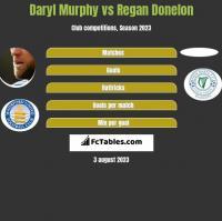 Daryl Murphy vs Regan Donelon h2h player stats