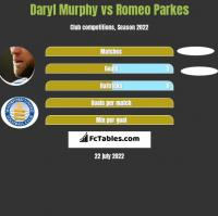 Daryl Murphy vs Romeo Parkes h2h player stats