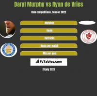 Daryl Murphy vs Ryan de Vries h2h player stats