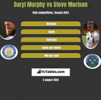Daryl Murphy vs Steve Morison h2h player stats