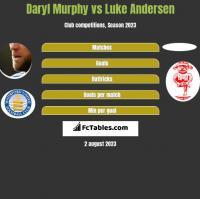 Daryl Murphy vs Luke Andersen h2h player stats