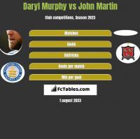 Daryl Murphy vs John Martin h2h player stats