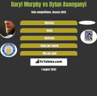 Daryl Murphy vs Dylan Asonganyi h2h player stats