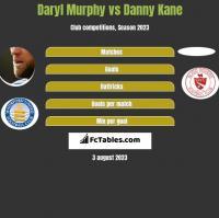 Daryl Murphy vs Danny Kane h2h player stats
