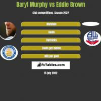 Daryl Murphy vs Eddie Brown h2h player stats