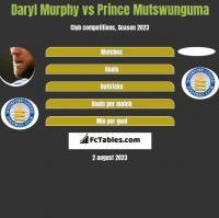 Daryl Murphy vs Prince Mutswunguma h2h player stats