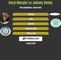 Daryl Murphy vs Johnny Kenny h2h player stats