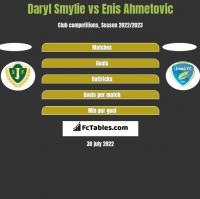 Daryl Smylie vs Enis Ahmetovic h2h player stats