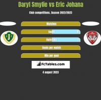 Daryl Smylie vs Eric Johana h2h player stats