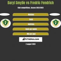 Daryl Smylie vs Fredric Fendrich h2h player stats