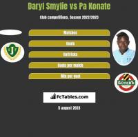 Daryl Smylie vs Pa Konate h2h player stats