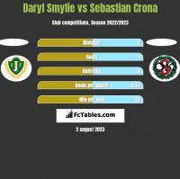 Daryl Smylie vs Sebastian Crona h2h player stats
