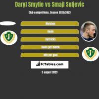 Daryl Smylie vs Smajl Suljevic h2h player stats