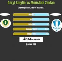 Daryl Smylie vs Moustafa Zeidan h2h player stats