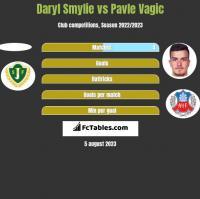Daryl Smylie vs Pavle Vagic h2h player stats