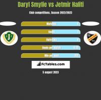 Daryl Smylie vs Jetmir Haliti h2h player stats