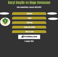 Daryl Smylie vs Hugo Svensson h2h player stats