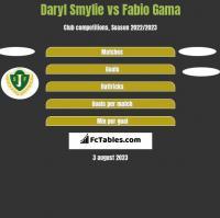 Daryl Smylie vs Fabio Gama h2h player stats