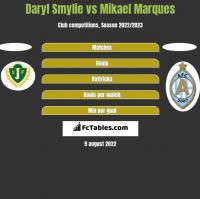 Daryl Smylie vs Mikael Marques h2h player stats