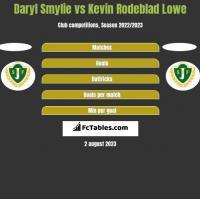 Daryl Smylie vs Kevin Rodeblad Lowe h2h player stats
