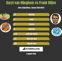 Daryl van Mieghem vs Frank Olijve h2h player stats