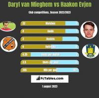 Daryl van Mieghem vs Haakon Evjen h2h player stats