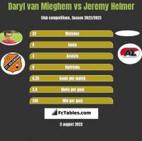 Daryl van Mieghem vs Jeremy Helmer h2h player stats