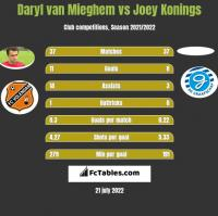 Daryl van Mieghem vs Joey Konings h2h player stats