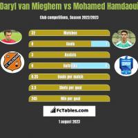 Daryl van Mieghem vs Mohamed Hamdaoui h2h player stats