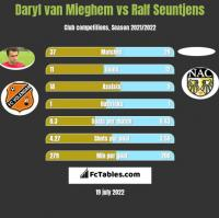 Daryl van Mieghem vs Ralf Seuntjens h2h player stats