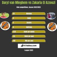 Daryl van Mieghem vs Zakaria El Azzouzi h2h player stats