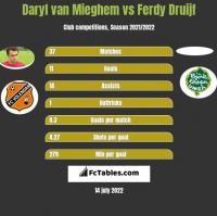 Daryl van Mieghem vs Ferdy Druijf h2h player stats