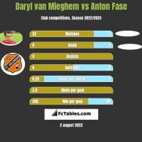 Daryl van Mieghem vs Anton Fase h2h player stats