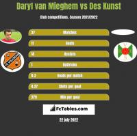 Daryl van Mieghem vs Des Kunst h2h player stats