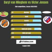 Daryl van Mieghem vs Victor Jensen h2h player stats