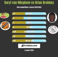 Daryl van Mieghem vs Brian Brobbey h2h player stats