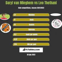 Daryl van Mieghem vs Leo Thethani h2h player stats
