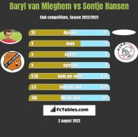 Daryl van Mieghem vs Sontje Hansen h2h player stats