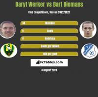 Daryl Werker vs Bart Biemans h2h player stats