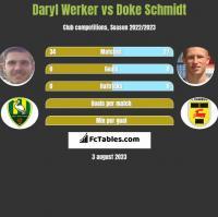 Daryl Werker vs Doke Schmidt h2h player stats