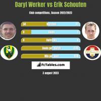 Daryl Werker vs Erik Schouten h2h player stats
