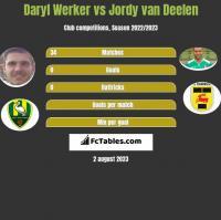 Daryl Werker vs Jordy van Deelen h2h player stats