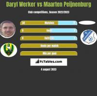 Daryl Werker vs Maarten Peijnenburg h2h player stats