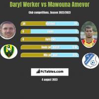 Daryl Werker vs Mawouna Amevor h2h player stats