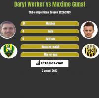 Daryl Werker vs Maxime Gunst h2h player stats